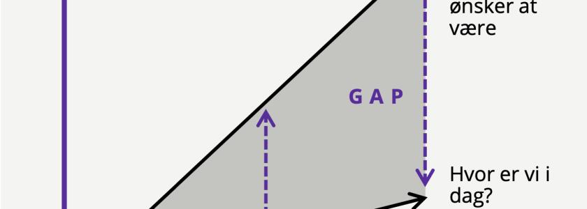 DXC GAP